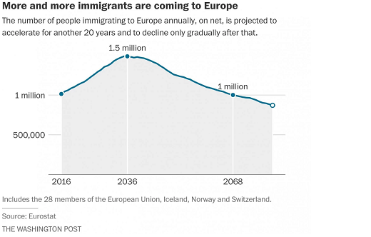 Imigrants to Europe